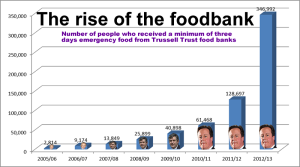 Food-banks-graph-2013